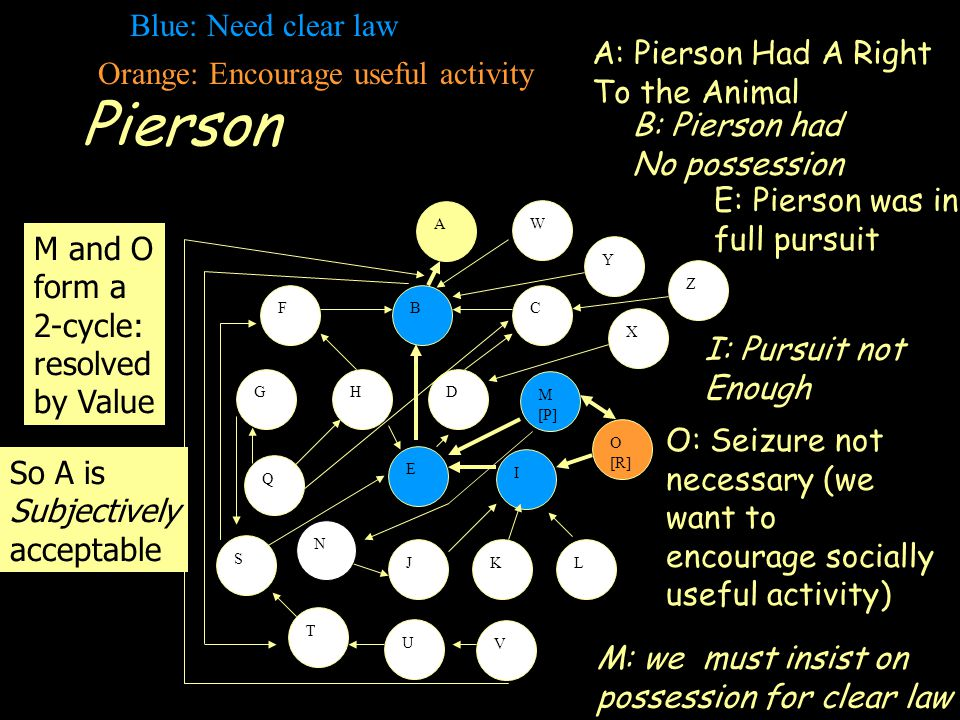 Pierson A S FCB GHD E I JKL M [P] O [R] Q T U V W X Y Z N A: Pierson Had A Right To the Animal B: Pierson had No possession E: Pierson was in full pursuit I: Pursuit not Enough O: Seizure not necessary (we want to encourage socially useful activity) M: we must insist on possession for clear law M and O form a 2-cycle: resolved by Value So A is Subjectively acceptable Blue: Need clear law Orange: Encourage useful activity