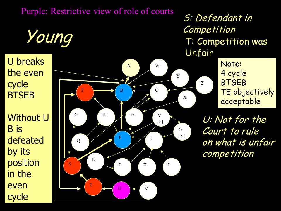 Young A S FCB GHD E I JKL M [P] O [R] Q T U V W X Y Z N Purple: Restrictive view of role of courts S: Defendant in Competition T: Competition was Unfair U: Not for the Court to rule on what is unfair competition U breaks the even cycle BTSEB Without U B is defeated by its position in the even cycle Note: 4 cycle BTSEB TE objectively acceptable
