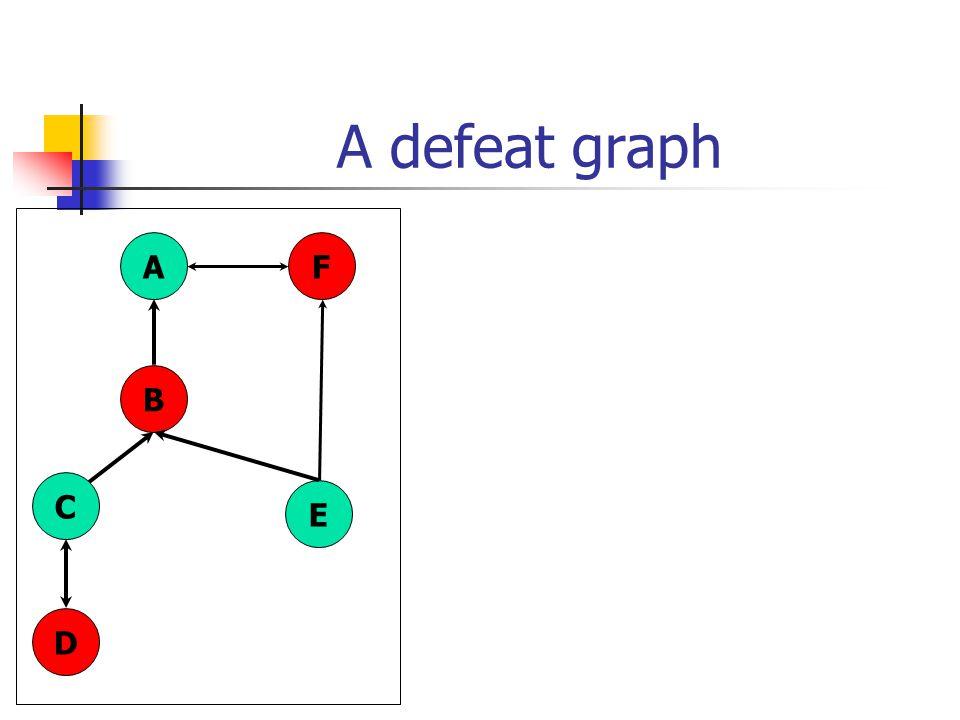 A defeat graph A B C D E F