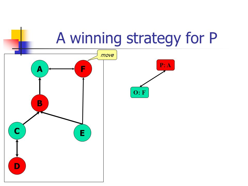 A winning strategy for P P: A A B C D E F O: F move