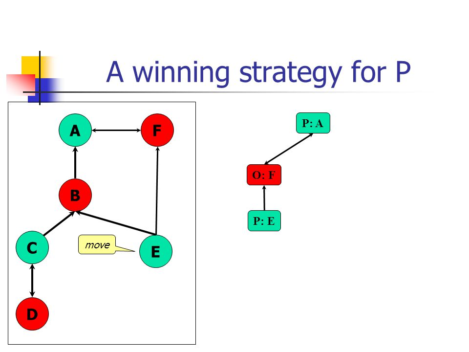 A winning strategy for P P: A A B C D E F O: F P: E move