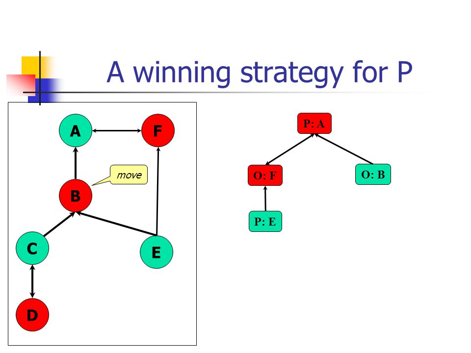 A winning strategy for P P: A O: B A B C D E F O: F P: E move