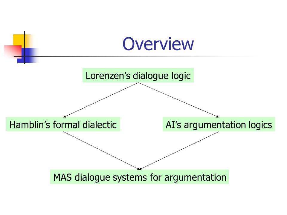 Overview Lorenzen's dialogue logic Hamblin's formal dialecticAI's argumentation logics MAS dialogue systems for argumentation
