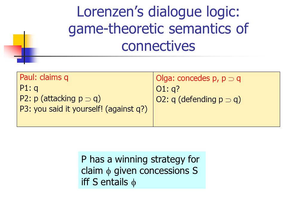 Lorenzen's dialogue logic: game-theoretic semantics of connectives Paul: claims q P1: q P2: p (attacking p  q) P3: you said it yourself! (against q?)