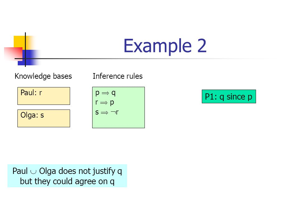 Example 2 Paul: r Olga: s p  q r  p s   r Knowledge basesInference rules P1: q since p Paul  Olga does not justify q but they could agree on q