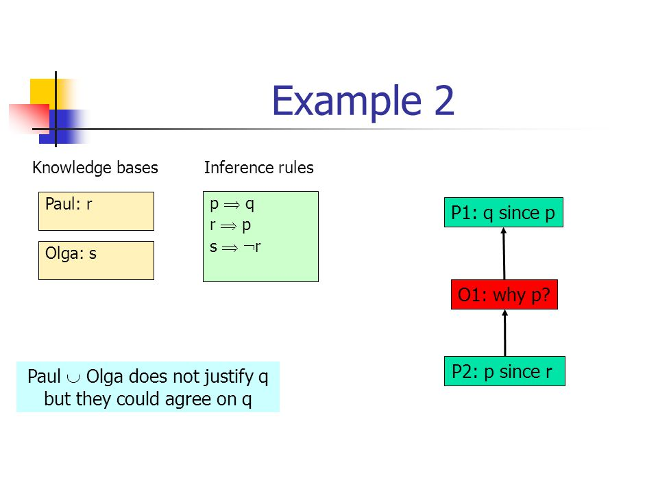 Example 2 Paul: r Olga: s Knowledge basesInference rules P1: q since p O1: why p? P2: p since r p  q r  p s   r Paul  Olga does not justify q but