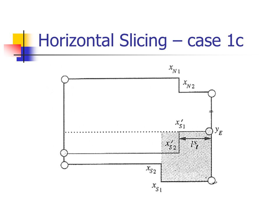 Horizontal Slicing – case 1c