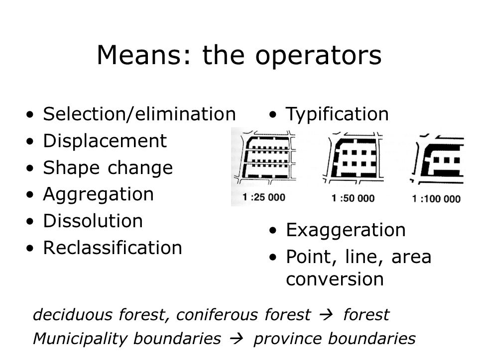 Means: the operators Selection/elimination Displacement Shape change Aggregation Dissolution Reclassification Typification Exaggeration Point, line, area conversion deciduous forest, coniferous forest  forest Municipality boundaries  province boundaries