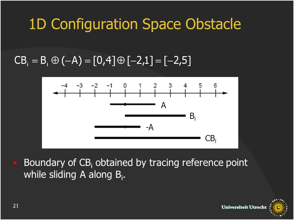 1D Configuration Space Obstacle Boundary of CB i obtained by tracing reference point while sliding A along B i.