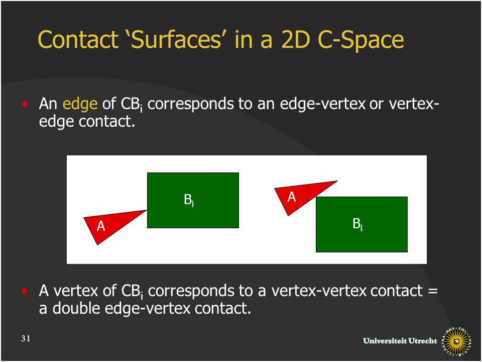 Contact 'Surfaces' in a 2D C-Space An edge of CB i corresponds to an edge-vertex or vertex- edge contact.