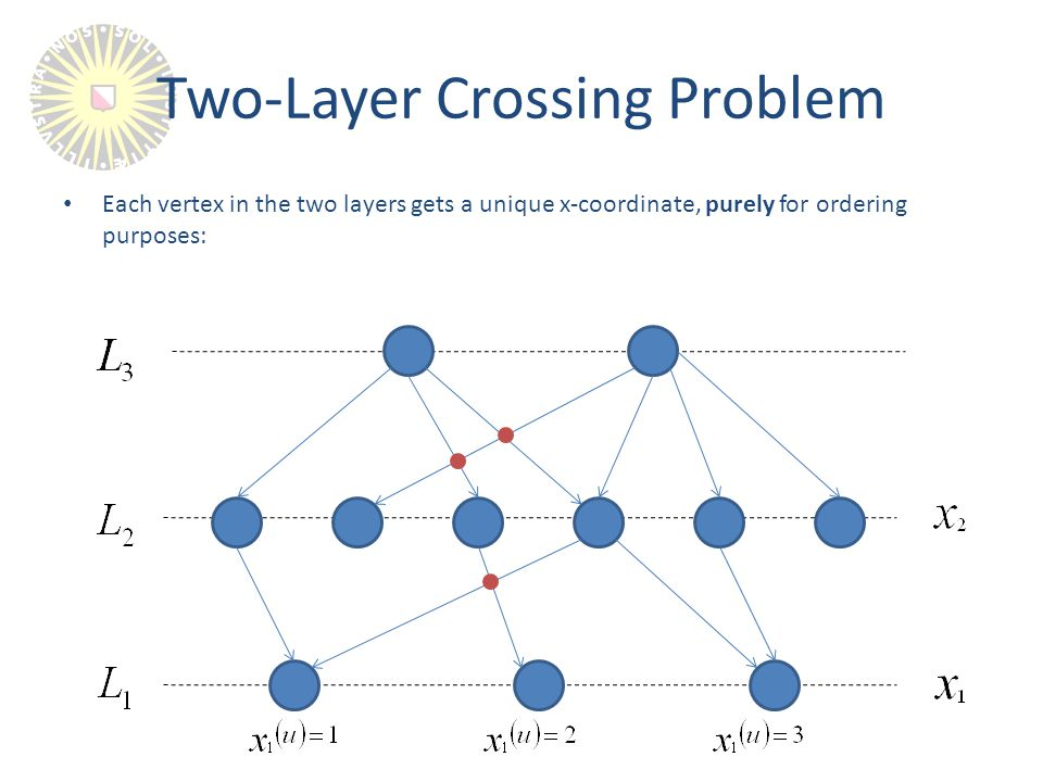 Each vertex in the two layers gets a unique x-coordinate, purely for ordering purposes: Two-Layer Crossing Problem