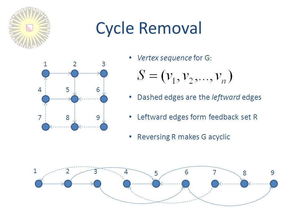 Cycle Removal 1 23 654 789 1 2 3 4 5 6 7 8 9 Vertex sequence for G : Dashed edges are the leftward edges Leftward edges form feedback set R Reversing R makes G acyclic