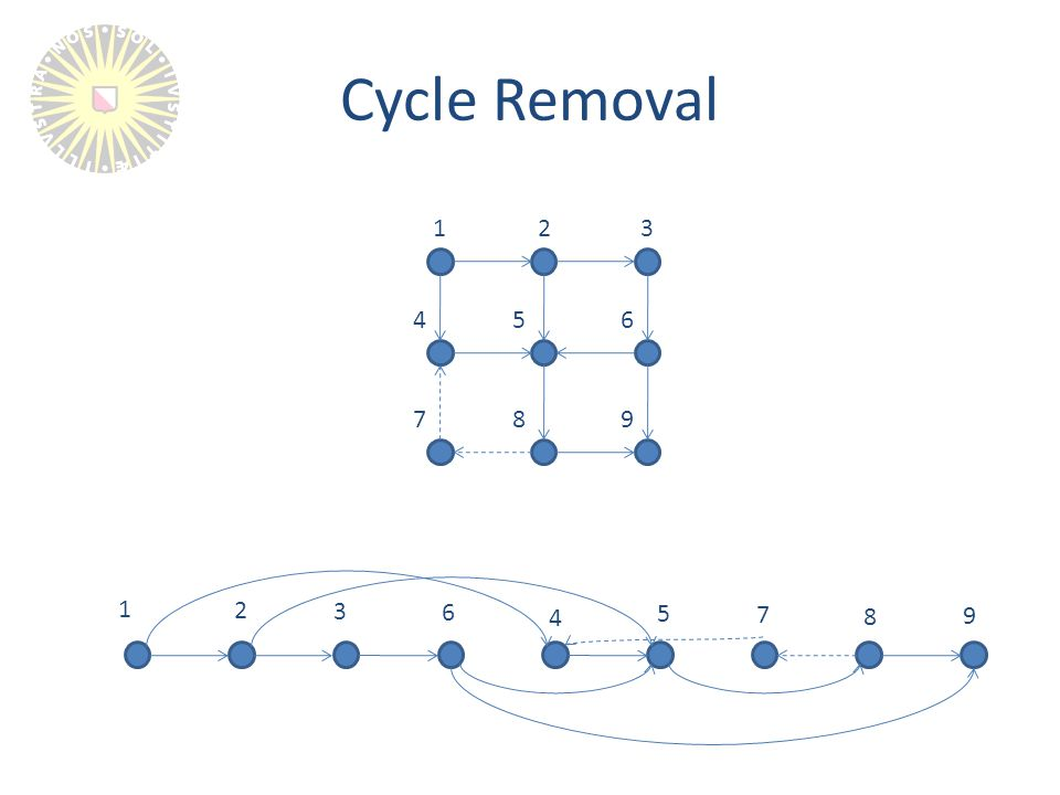 Cycle Removal 1 2 3 6 4 5 7 8 9 1 23 654 789