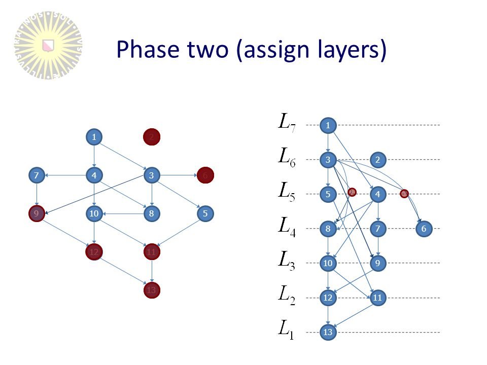 Input: Reduced digraph G=(V,E) and a positive integer W Output: Layering of G of width at most W Algorithm (Coffman-Graham layering) Initially, all vertices are unlabeled (trivial, as we've seen) For (i = 1 to |V|) perform a.