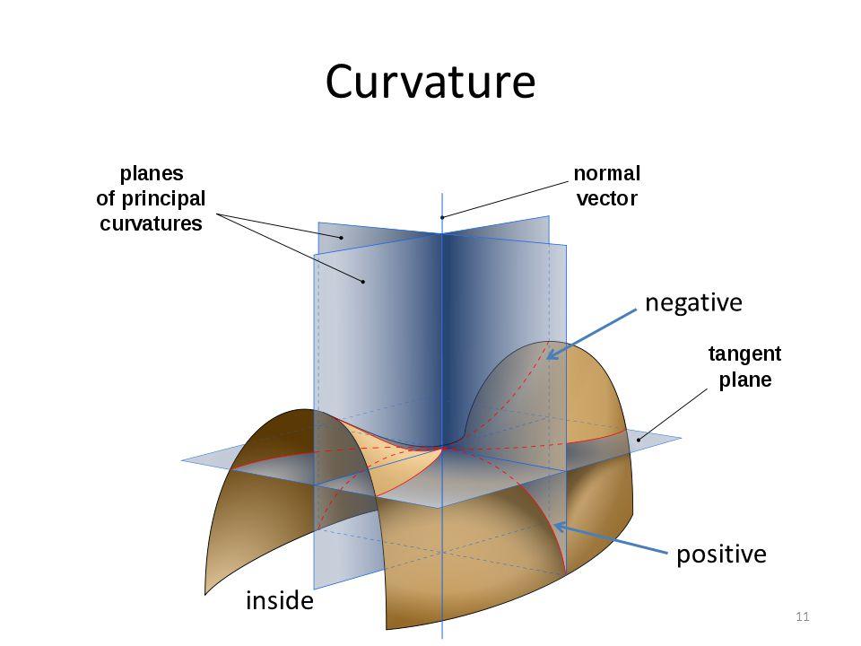 Curvature negative positive inside 11