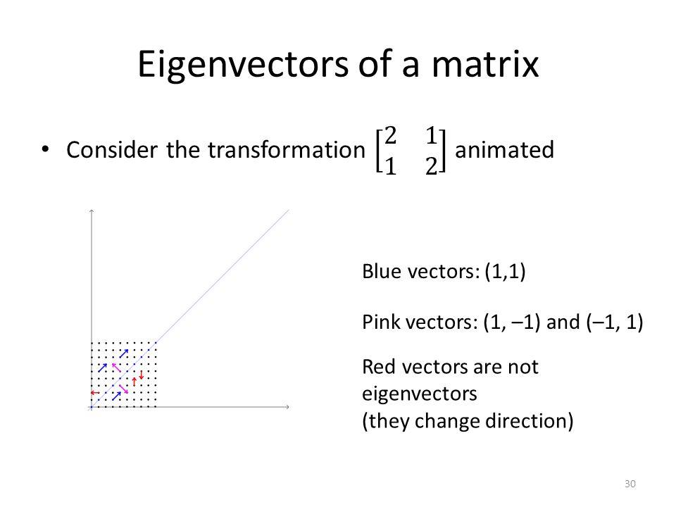 Eigenvectors of a matrix Blue vectors: (1,1) Pink vectors: (1, –1) and (–1, 1) Red vectors are not eigenvectors (they change direction) 30