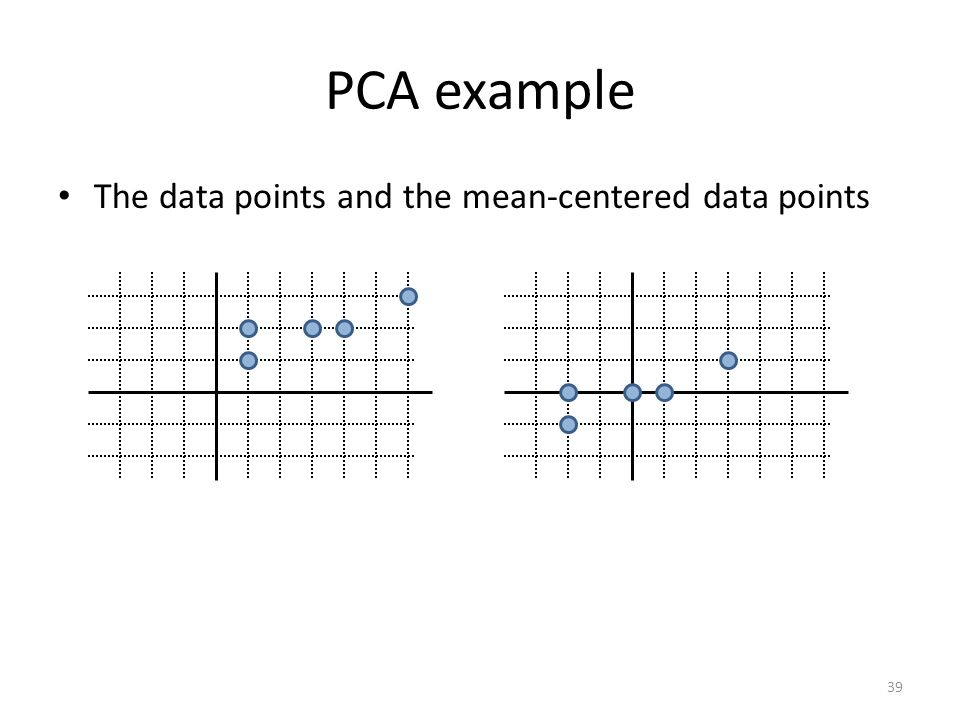 PCA example The data points and the mean-centered data points 39