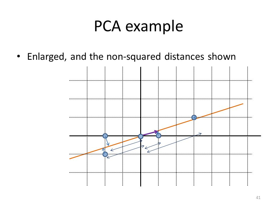 PCA example Enlarged, and the non-squared distances shown 41