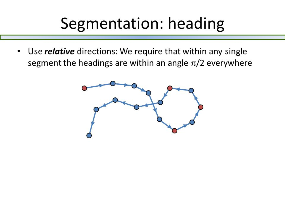 Segmentation: heading Use relative directions: We require that within any single segment the headings are within an angle  /2 everywhere