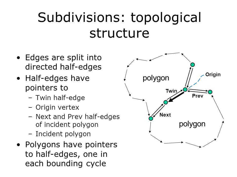 Subdivisions: topological structure Edges are split into directed half-edges Half-edges have pointers to –Twin half-edge –Origin vertex –Next and Prev
