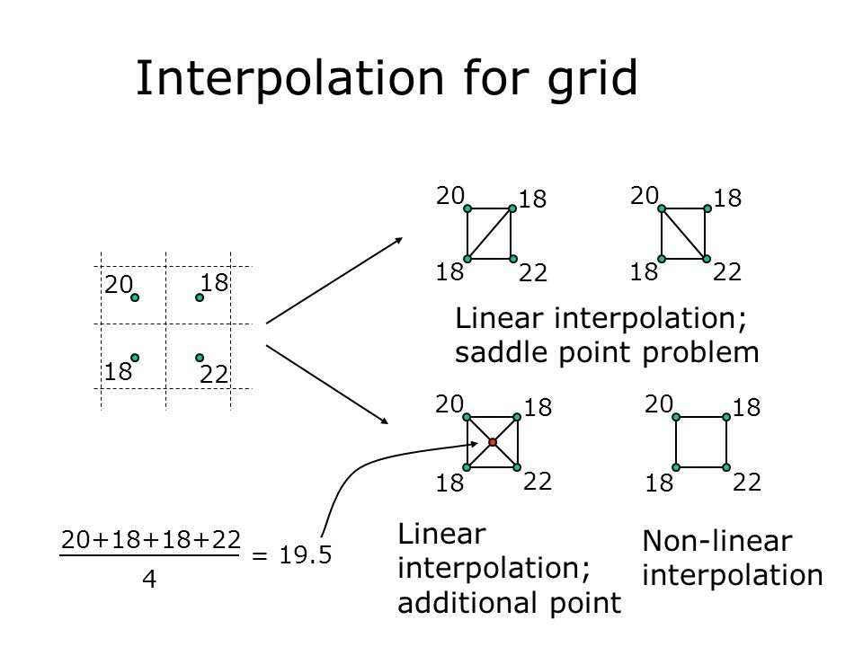 Interpolation for grid 20 18 22 18 Linear interpolation; saddle point problem 20 18 22 18 20 18 22 18 20 18 22 18 Linear interpolation; additional poi