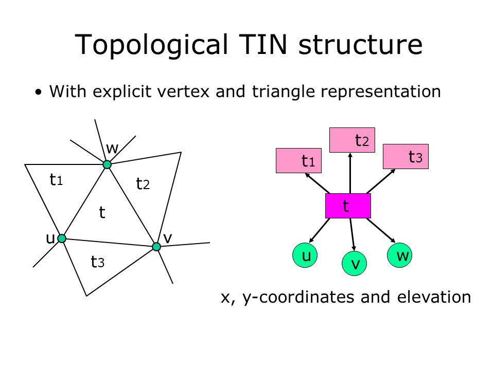 Topological TIN structure t t1t1 t2t2 t3t3 u v w x, y-coordinates and elevation With explicit vertex and triangle representation t t1t1 t2t2 t3t3 u v