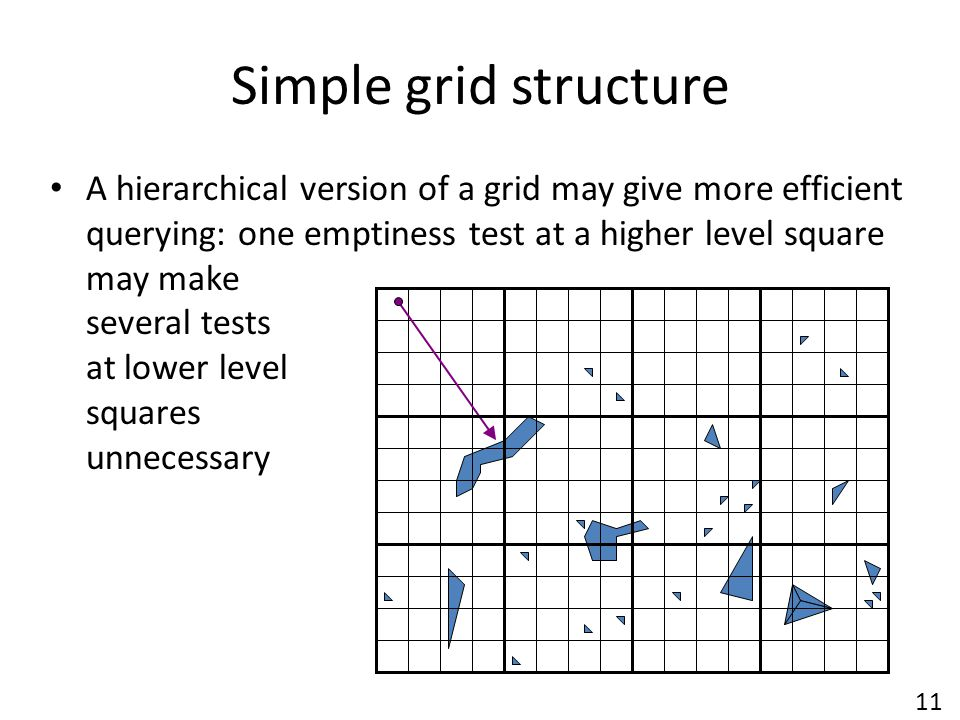 Simple grid structure A hierarchical version of a grid may give more efficient querying: one emptiness test at a higher level square may make several tests at lower level squares unnecessary 11