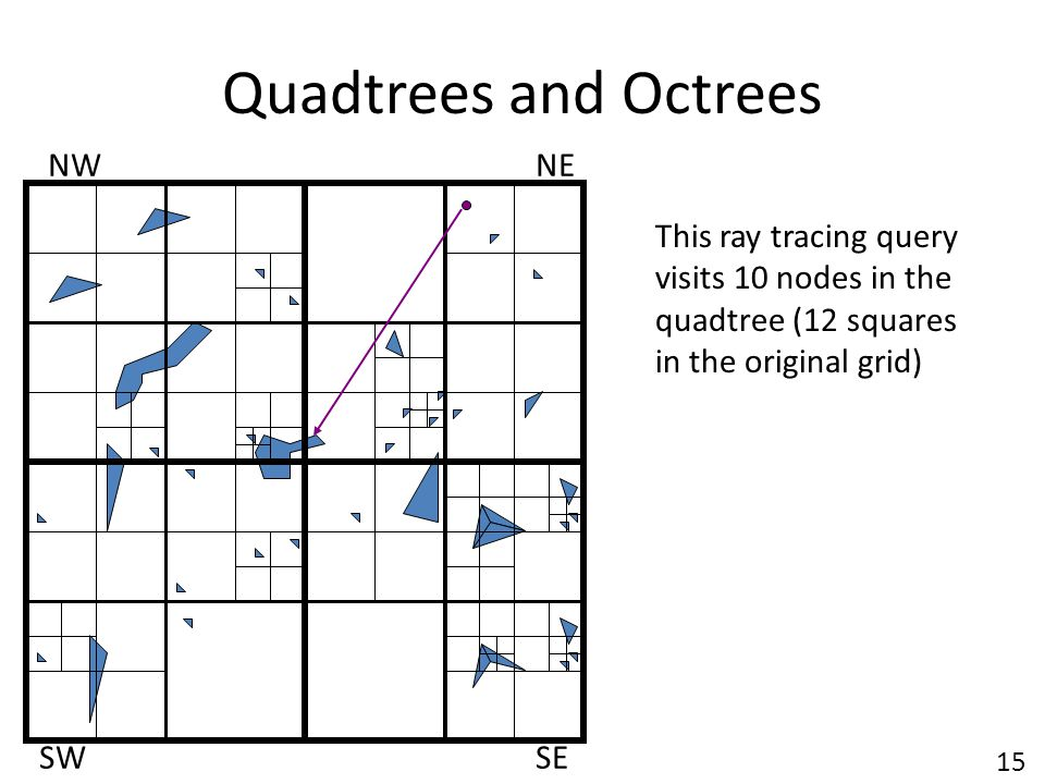 Quadtrees and Octrees NWNE SWSE This ray tracing query visits 10 nodes in the quadtree (12 squares in the original grid) 15