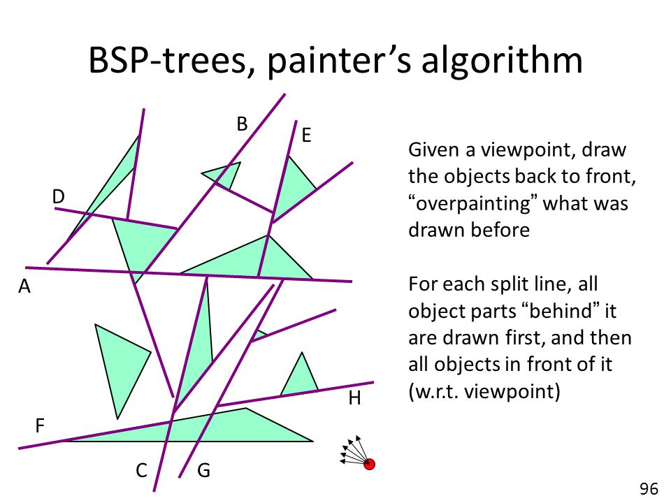 BSP-trees, painter's algorithm A B C D E G F H Given a viewpoint, draw the objects back to front, overpainting what was drawn before For each split line, all object parts behind it are drawn first, and then all objects in front of it (w.r.t.
