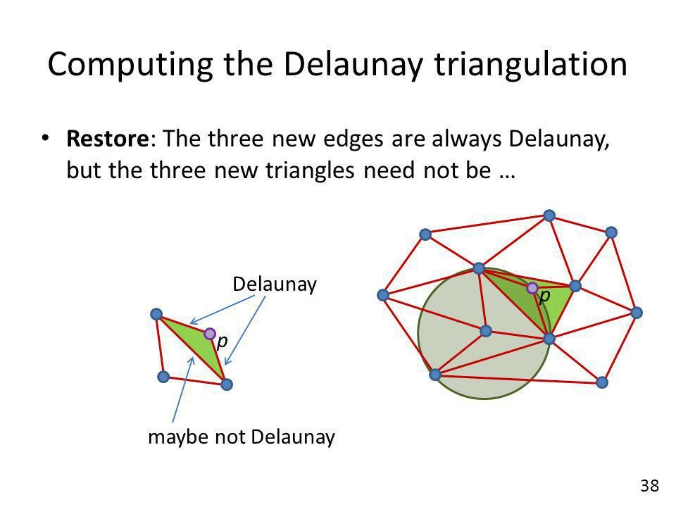 Computing the Delaunay triangulation Restore: The three new edges are always Delaunay, but the three new triangles need not be … 38 p p Delaunay maybe not Delaunay