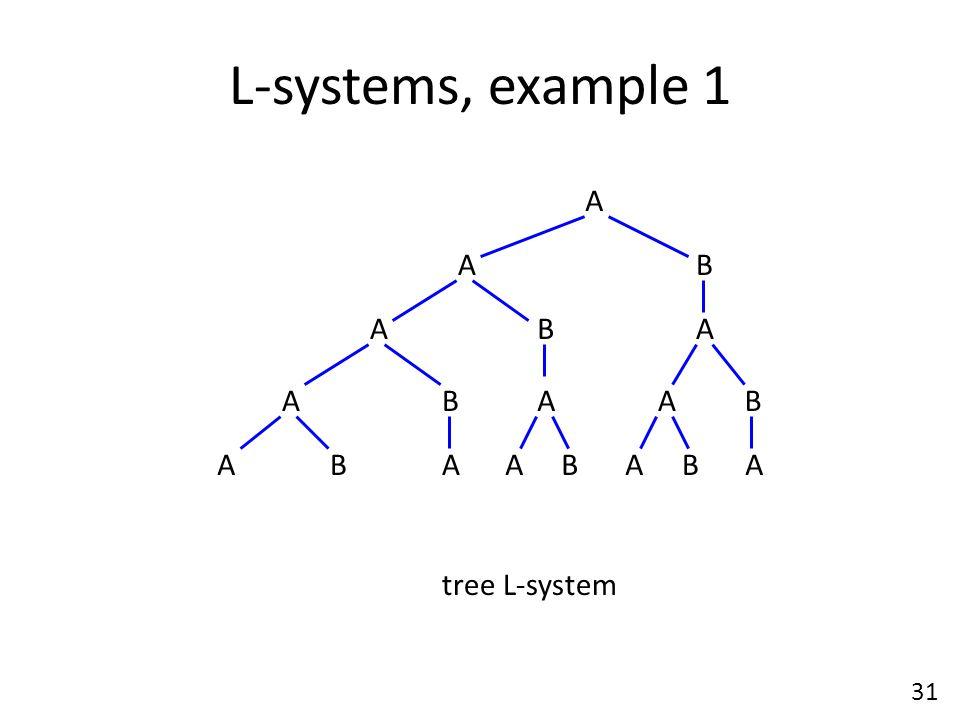 L-systems, example 1 A B A AA AAA AAAA B B BB B BA tree L-system 31