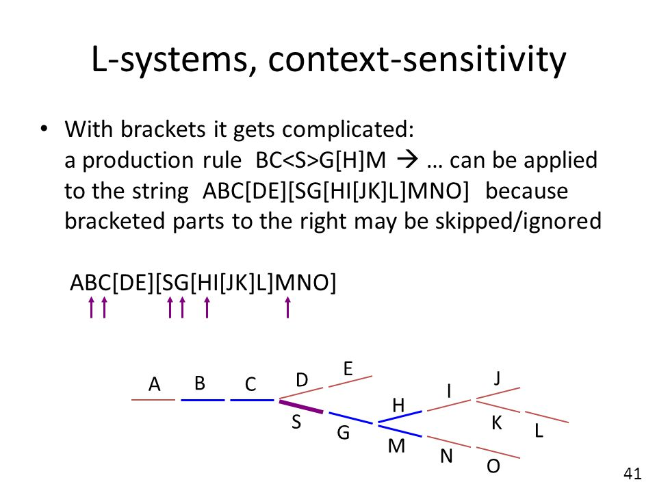 L-systems, context-sensitivity With brackets it gets complicated: a production rule BC G[H]M  … can be applied to the string ABC[DE][SG[HI[JK]L]MNO] because bracketed parts to the right may be skipped/ignored ABC[DE][SG[HI[JK]L]MNO] A S B C D E I G H K J L M N O 41