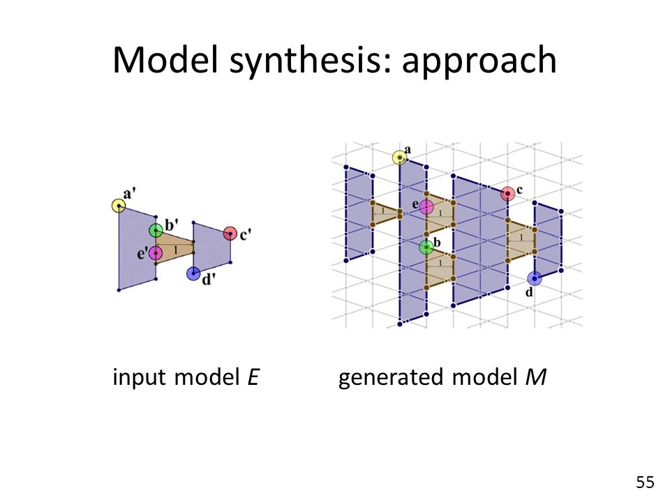 Model synthesis: approach 55 input model Egenerated model M