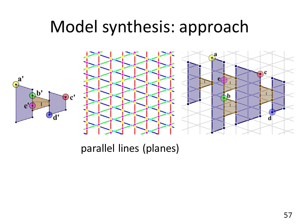 Model synthesis: approach 57 parallel lines (planes)