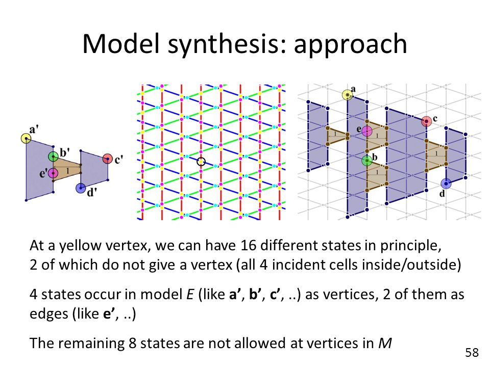 Model synthesis: approach 58 At a yellow vertex, we can have 16 different states in principle, 2 of which do not give a vertex (all 4 incident cells inside/outside) 4 states occur in model E (like a', b', c',..) as vertices, 2 of them as edges (like e',..) The remaining 8 states are not allowed at vertices in M