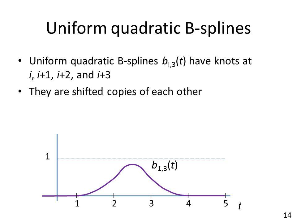Uniform quadratic B-splines Uniform quadratic B-splines b i,3 (t) have knots at i, i+1, i+2, and i+3 They are shifted copies of each other t b 1,3 (t)