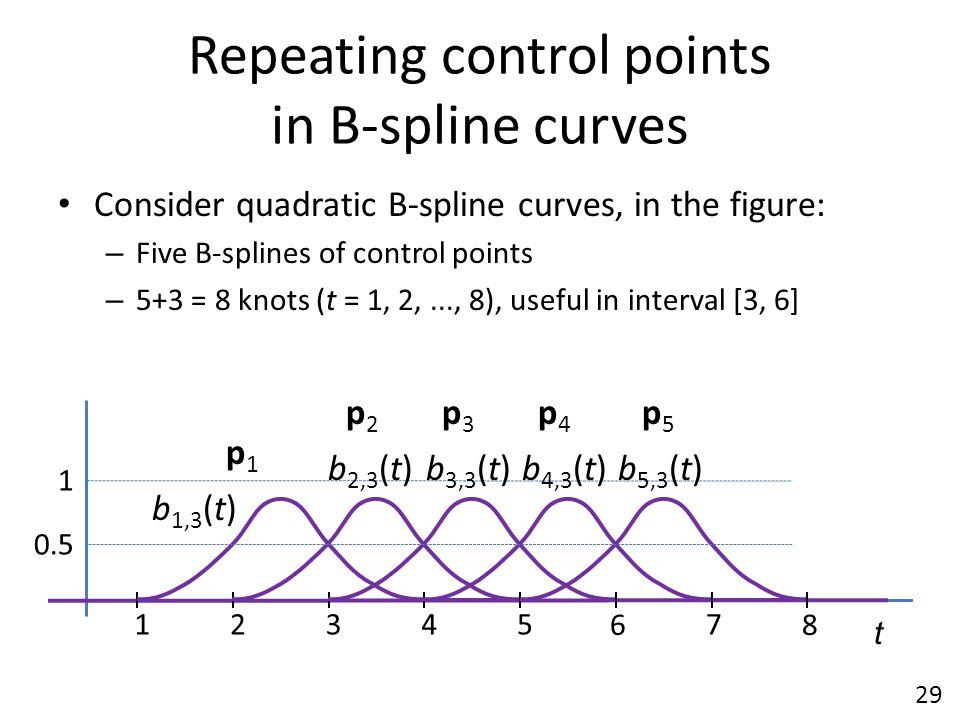 Repeating control points in B-spline curves Consider quadratic B-spline curves, in the figure: – Five B-splines of control points – 5+3 = 8 knots (t =