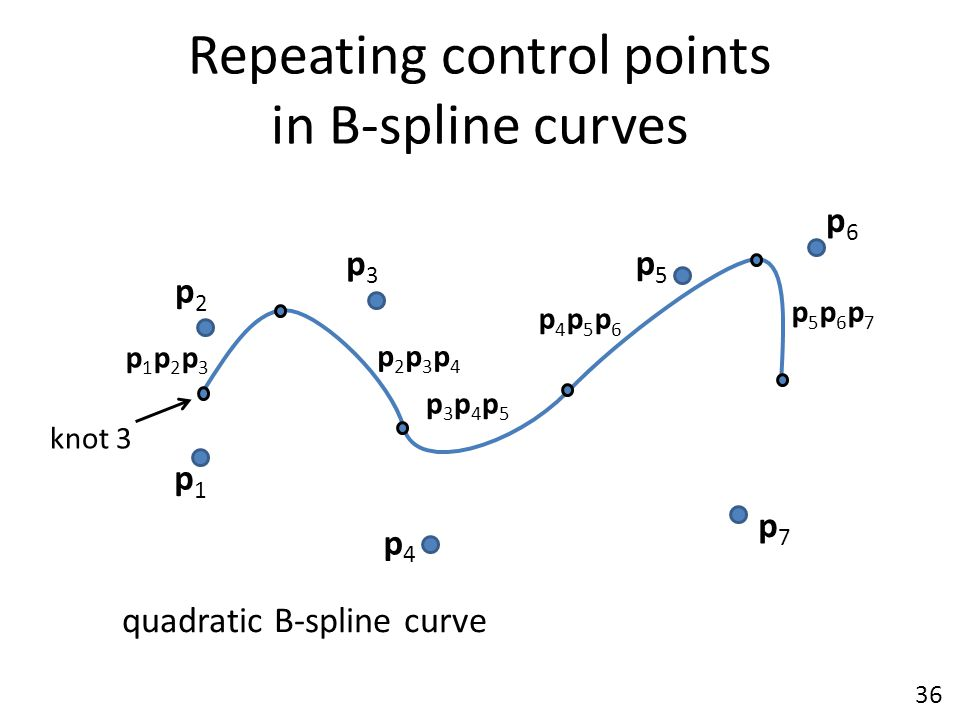 Repeating control points in B-spline curves p1p1 p6p6 p2p2 p5p5 p3p3 p7p7 quadratic B-spline curve p1p2p3p1p2p3 p3p4p5p3p4p5 p5p6p7p5p6p7 knot 3 36 p2