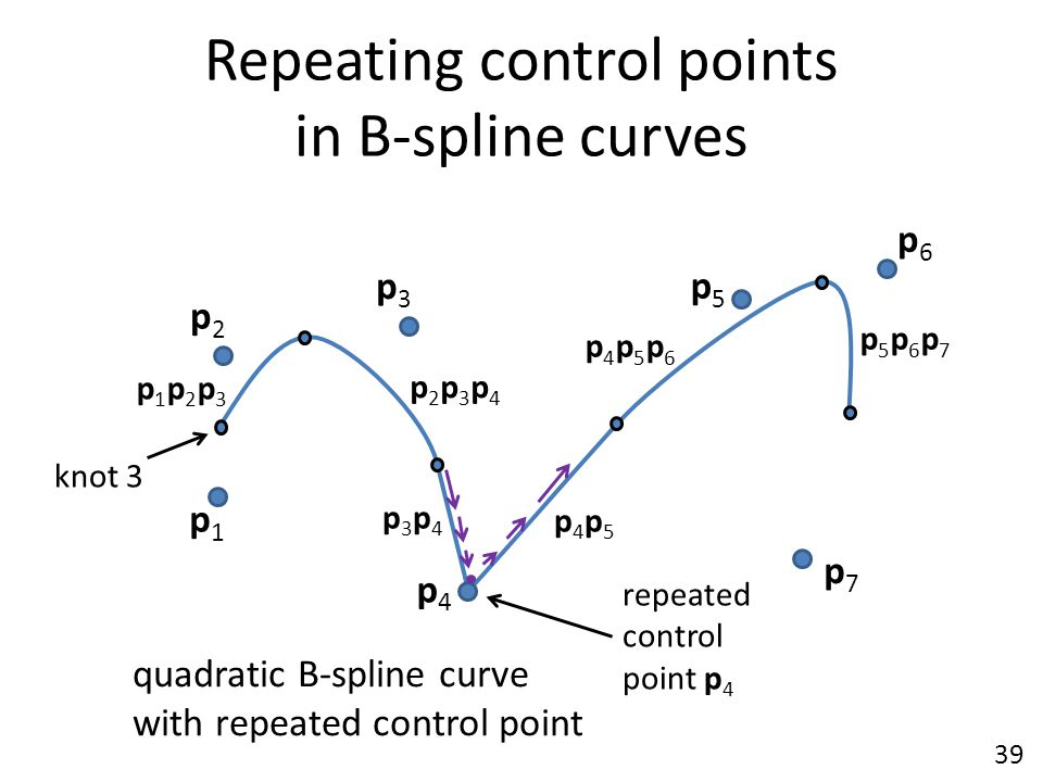 Repeating control points in B-spline curves p1p1 p6p6 p2p2 p5p5 p4p4 p3p3 p7p7 quadratic B-spline curve with repeated control point p2p3p4p2p3p4 p1p2p
