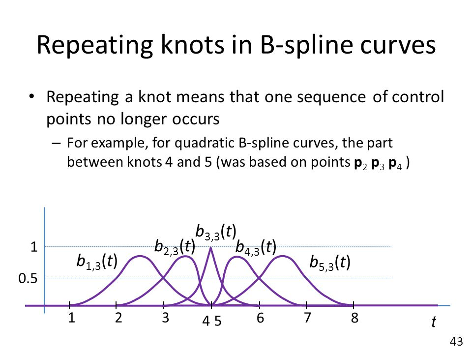 Repeating knots in B-spline curves Repeating a knot means that one sequence of control points no longer occurs – For example, for quadratic B-spline c