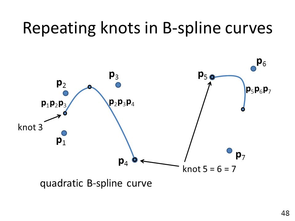 Repeating knots in B-spline curves p1p1 p6p6 p2p2 p5p5 p4p4 p3p3 p7p7 quadratic B-spline curve p2p3p4p2p3p4 p1p2p3p1p2p3 p5p6p7p5p6p7 knot 3 knot 5 =