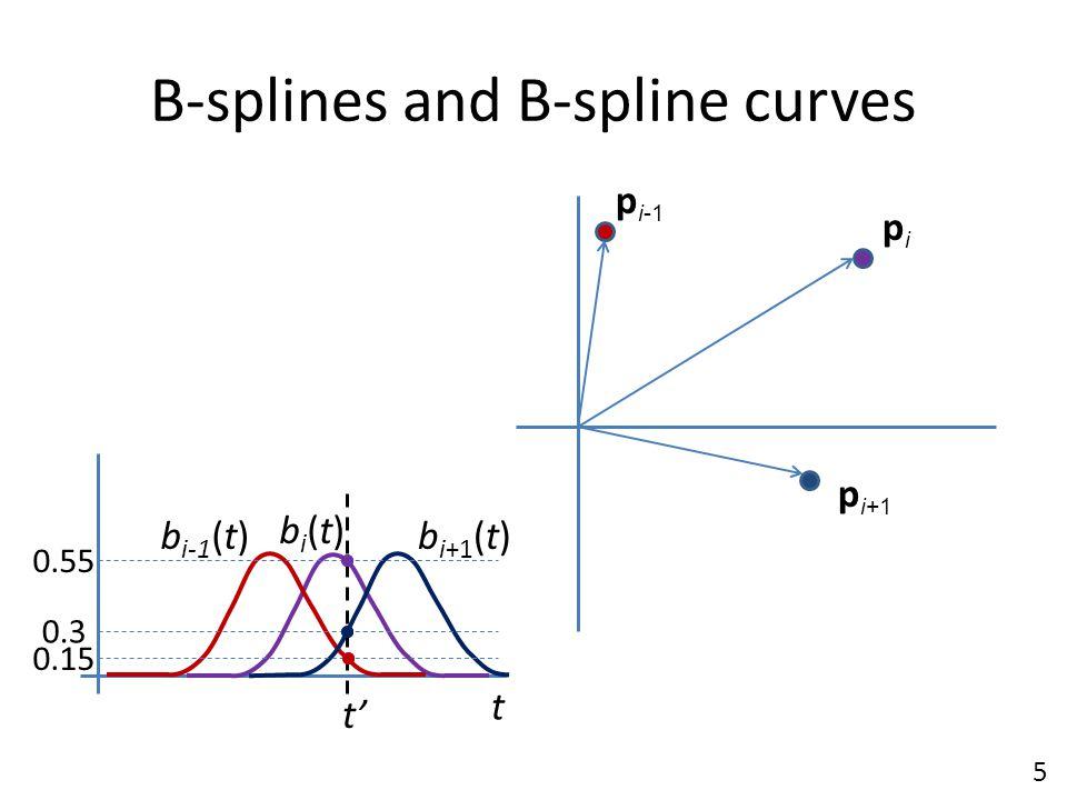 B-splines and B-spline curves t bi(t)bi(t) b i-1 (t)b i+1 (t) p i-1 pipi p i+1 t' 0.15 0.55 0.3 5