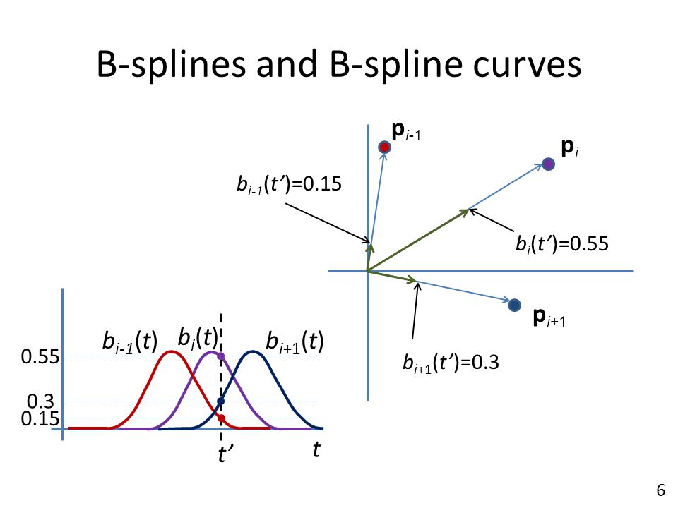 B-splines and B-spline curves bi(t)bi(t) b i-1 (t)b i+1 (t) p i-1 pipi p i+1 t' b i (t')=0.55 b i-1 (t')=0.15 b i+1 (t')=0.3 0.15 0.55 0.3 t 6