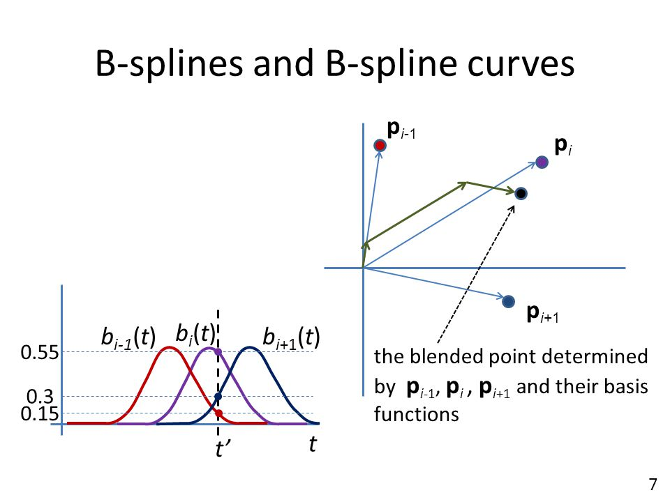 B-splines and B-spline curves bi(t)bi(t) b i-1 (t)b i+1 (t) p i-1 pipi p i+1 t' 0.15 0.55 0.3 t the blended point determined by p i-1, p i, p i+1 and