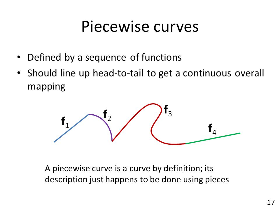 Piecewise curves Defined by a sequence of functions Should line up head-to-tail to get a continuous overall mapping f1f1 f2f2 f3f3 f4f4 A piecewise cu