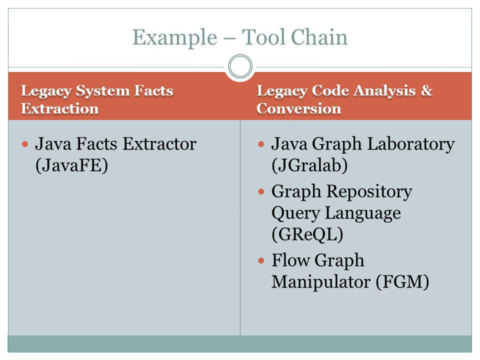 Legacy System Facts Extraction Legacy Code Analysis & Conversion Java Facts Extractor (JavaFE) Java Graph Laboratory (JGralab) Graph Repository Query Language (GReQL) Flow Graph Manipulator (FGM) Example – Tool Chain