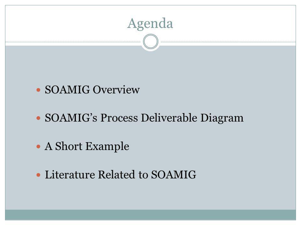 Agenda SOAMIG Overview SOAMIG's Process Deliverable Diagram A Short Example Literature Related to SOAMIG