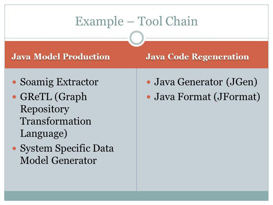 Java Model Production Java Code Regeneration Soamig Extractor GReTL (Graph Repository Transformation Language) System Specific Data Model Generator Java Generator (JGen) Java Format (JFormat) Example – Tool Chain