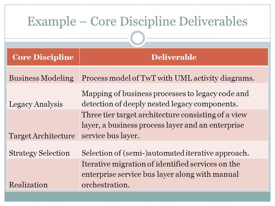 Example – Core Discipline Deliverables Core DisciplineDeliverable Business ModelingProcess model of TwT with UML activity diagrams. Legacy Analysis Ma