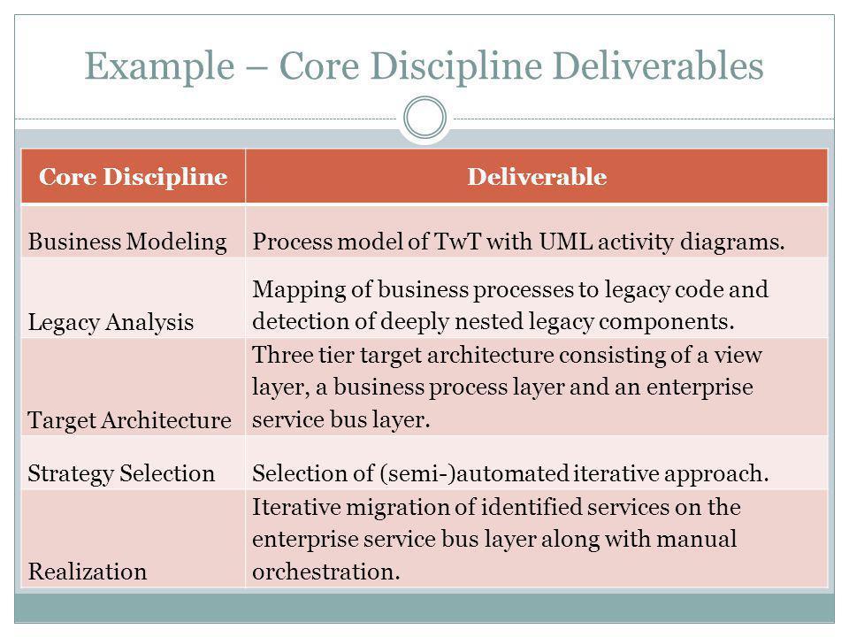 Example – Core Discipline Deliverables Core DisciplineDeliverable Business ModelingProcess model of TwT with UML activity diagrams.